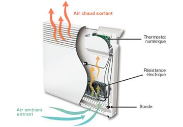 Le chauffage par radiateur convecteur
