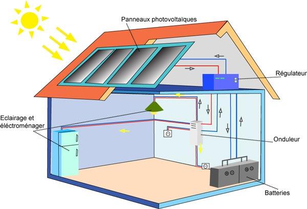 schema panneau solaire