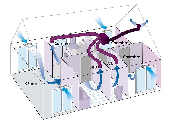 vmc simple flux schema
